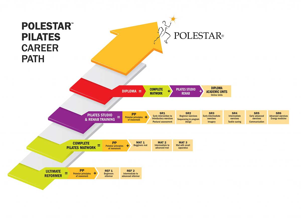 polestar career path